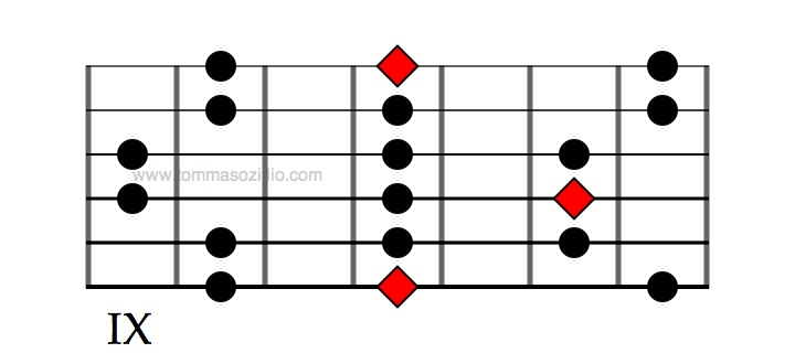 E minor pentatonic, 3 notes per strings, in position