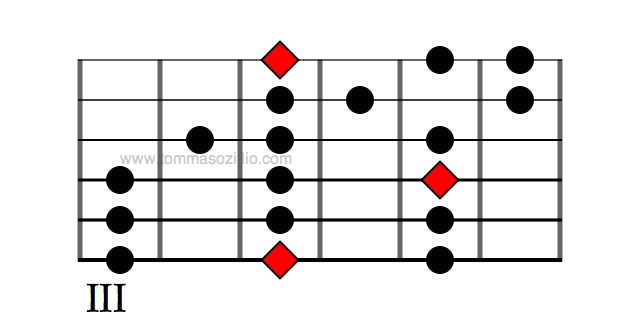 A  minor, 3 notes per string